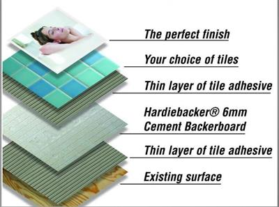 HardieBacker 250 EZ-Grid Cemen t Board 6mm