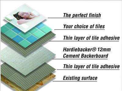 Hardie Backer 500 Cement Board 12mm 1200x800